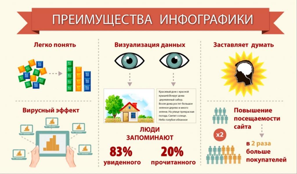 инфографика для оформления текста